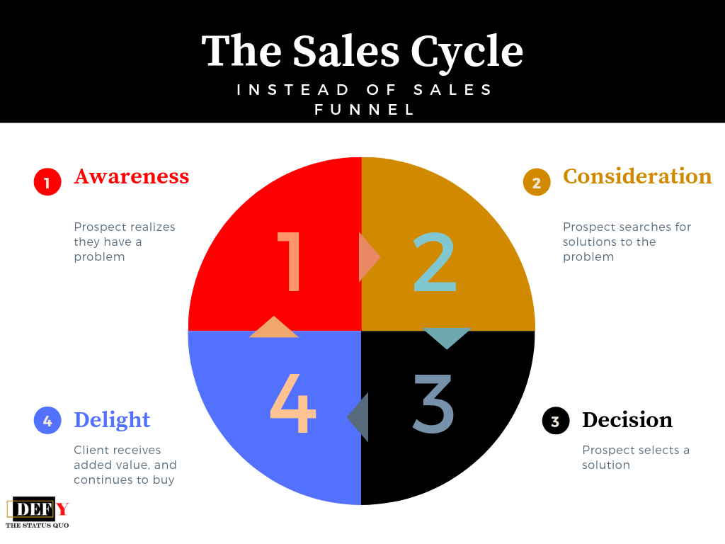 sales_cycle