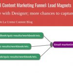 The Next Step in Your B2B Content Marketing Funnel: Lead Magnets