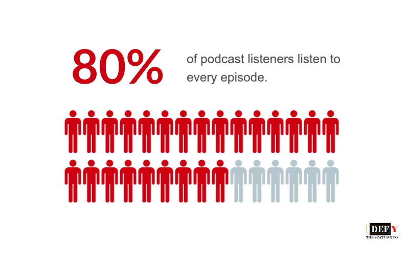 Podcast_listeners_loyal_80_percent